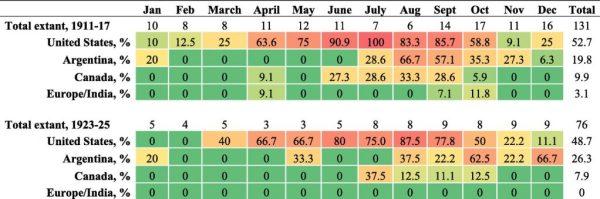 Archer-Daniels-Midland circulars presenting climate data (percent of extant circulars)