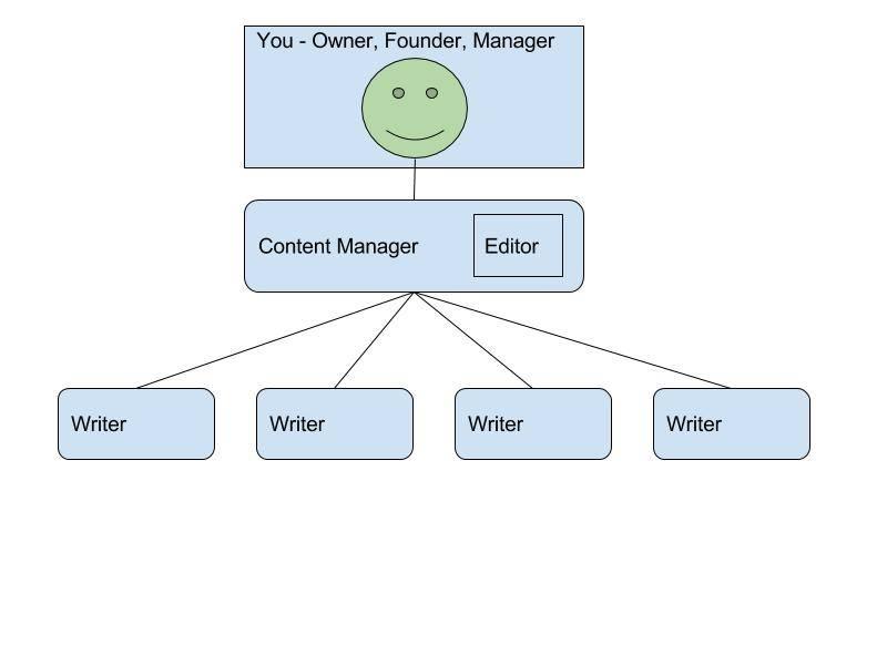 Content Management Templates Niche Site Project