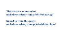 Multiplication/Addition Charts - SandersMath