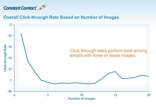 graph of click through rates based on number of image