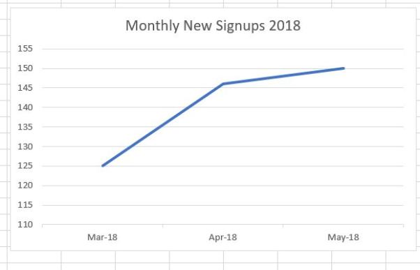 Graph of signups for 2018