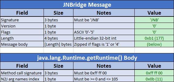 JNBridge format up to N2J arg names index.