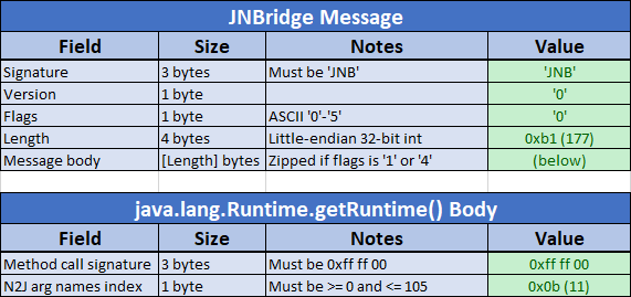 JNBridge format up to N2J arg names index.