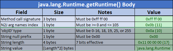 The getRuntime() message body so far.