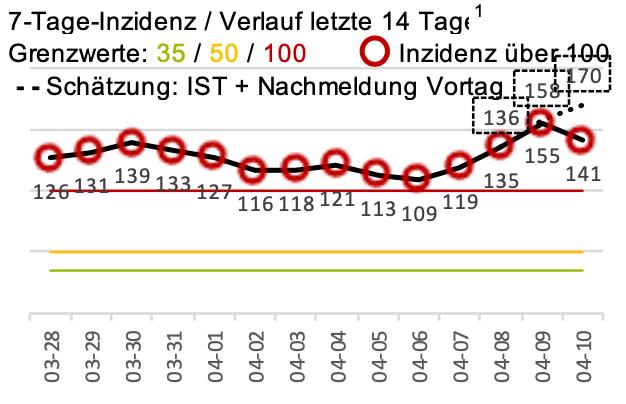 7-Tage-Inzidenz / Verlauf letzte 14 Tage