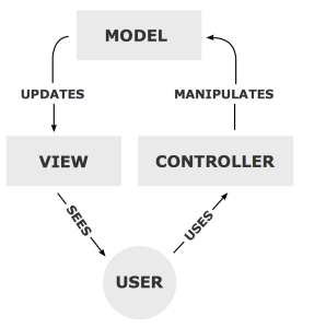 Model View Controller Design Pattern Overview