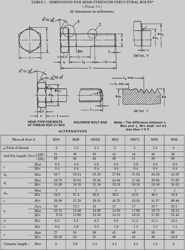 Stainless Steel Bolt Grades Chart : stainless, steel, grades, chart, Grade, Bolts, Stainless, Steel
