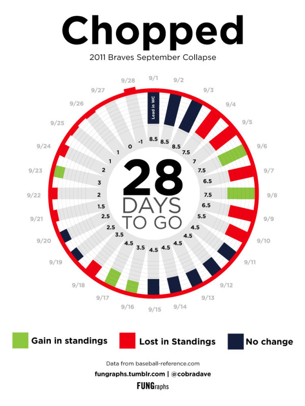 The Atlanta Braves Collapse by FUNGraphs