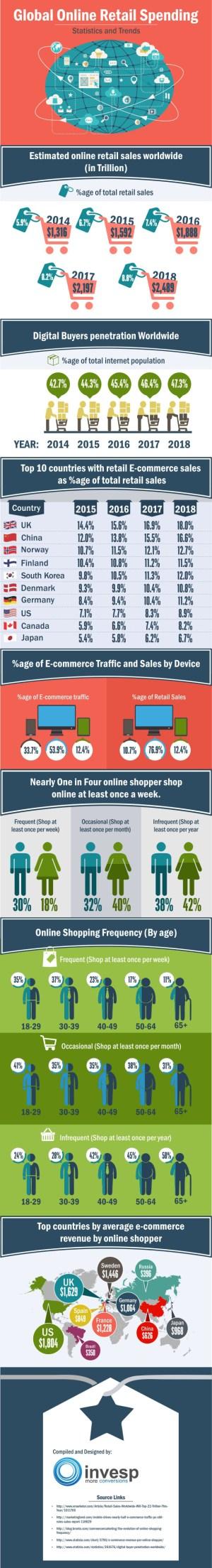 Online Spending Statistics