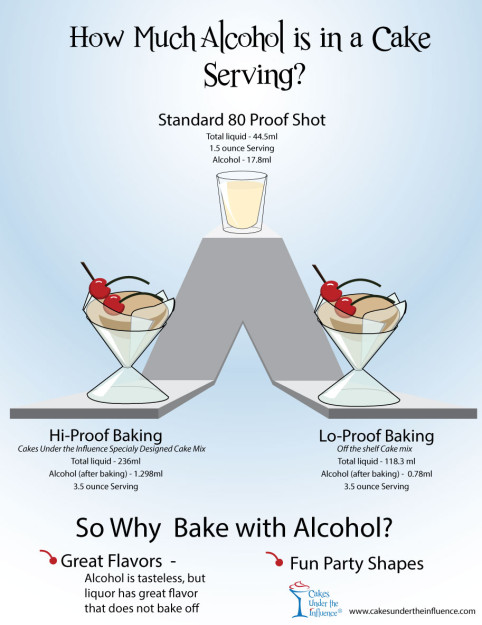 how much alcohol is in a baked cupcake infographic