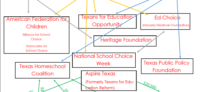 Exposing School Choice