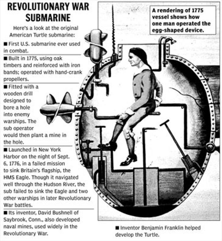 The Turtle, or submarine, used by spies during the revolutionary war