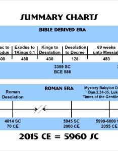 Chart summary also what year is it crosstheborder rh nicklasarthur wordpress