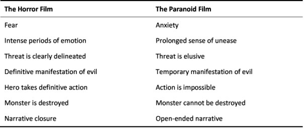 Emotion Genre And The Hollywood Paranoid Film Research Into Film