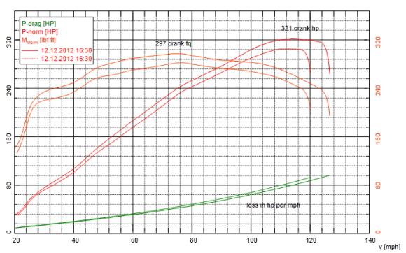 JHM Dyno Graph B7 S4