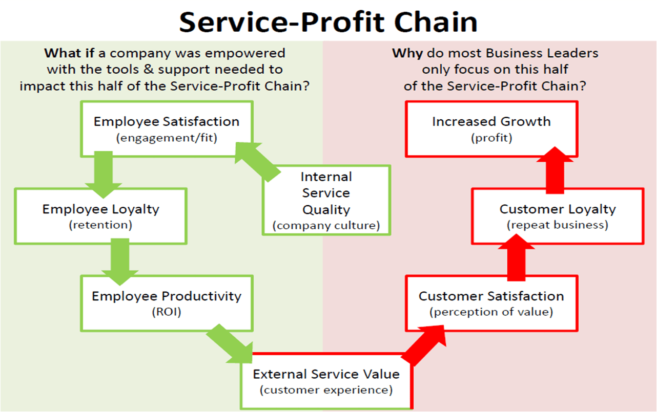 inventory management model diagram lg window ac wiring service-profit chain: how hr directly impacts profit   nick stepanovich