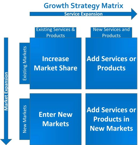 8 Consequential Growth Strategies You Need to Study