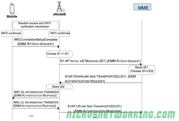 S1AP Connect procedure