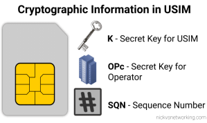 Information stored on USIM / SIM Card for LTE / EUTRAN / EPC - K key, OP/OPc key and SQN Sequence Number