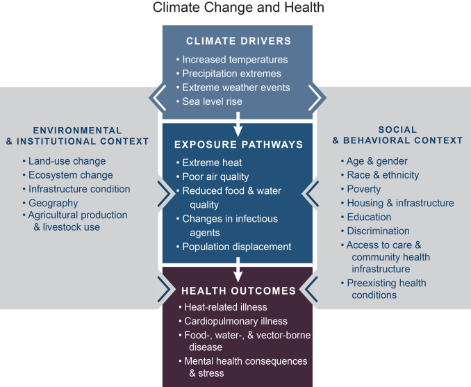"""Conceptual diagram [that] illustrates the exposure pathways by which climate change could affect human health."" From 4th National Climate Assessment, Nov. 2018"