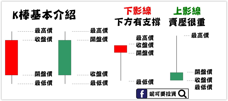 股票入門(6)-技術面I:5大指標運用 – 妮可一起學投資