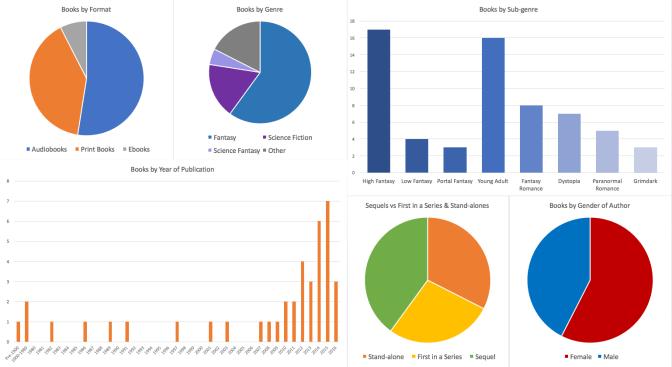 Image: Book Statistics Charts 2016