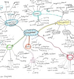 exercise spider diagrams u2013 nicola walkerwhen i completed the diagrams i asked my sister which [ 3397 x 2451 Pixel ]