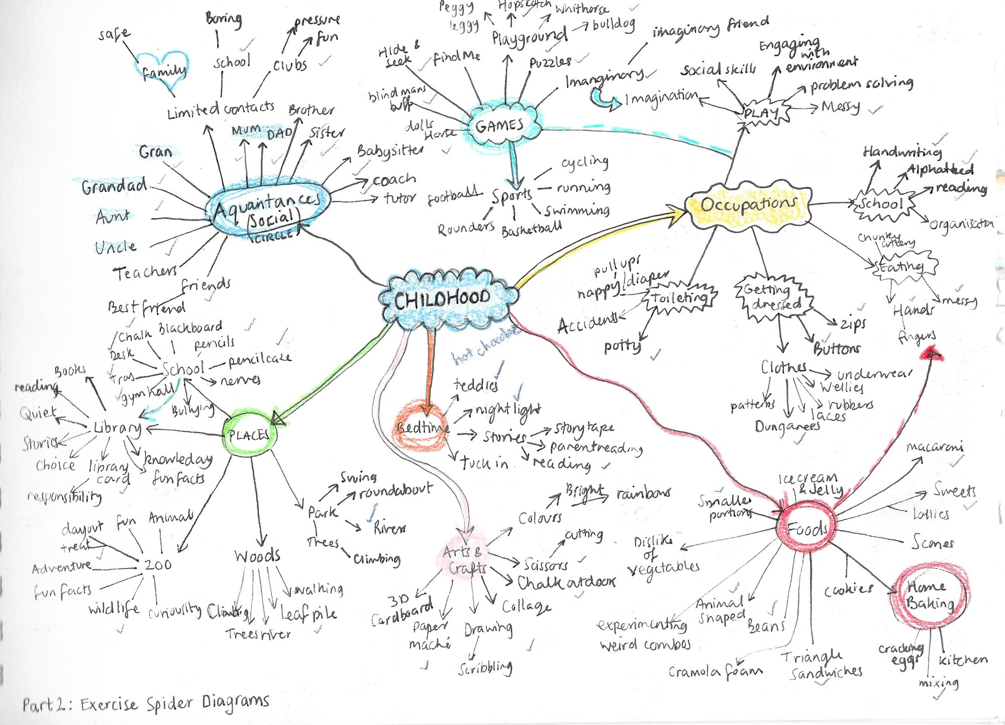 hight resolution of exercise spider diagrams u2013 nicola walkerwhen i completed the diagrams i asked my sister which