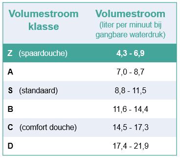 tabel die effect van zuinige douchekop weergeeft
