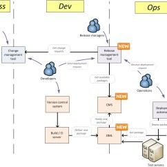 Software Release Process Flow Diagram Top Of Foot 1 My Experience With Introducing Devops In A Traditional