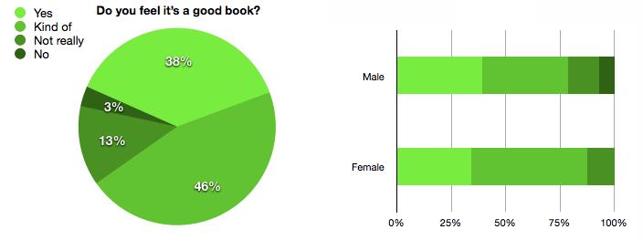 Good Book?