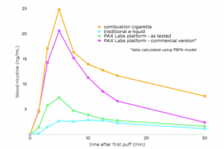 Nicotine salts e liquid