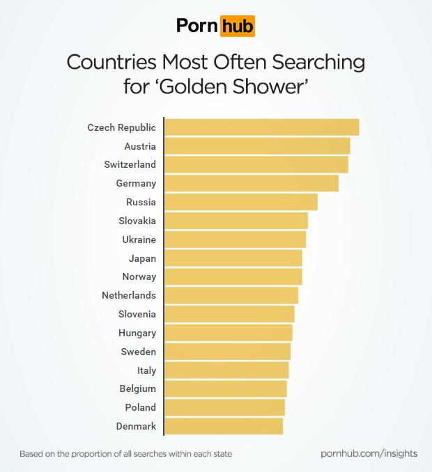 Pornhub golden shower