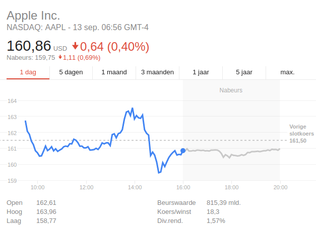Apple aandeel 13 september 2017