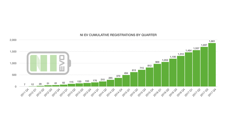 NI EV Registrations as of Q4 2017
