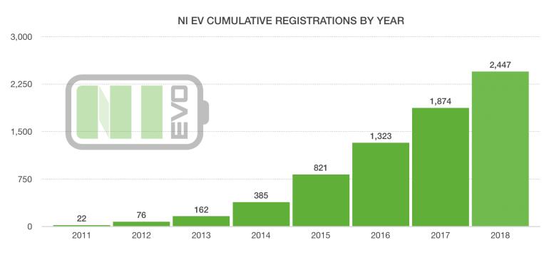 Northern Ireland EV Data