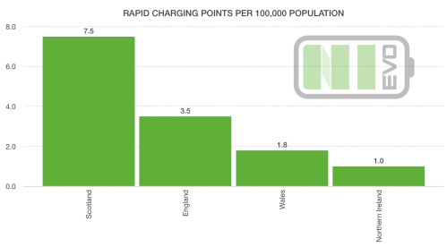 UK Rapid EV Chargers by Region and Population