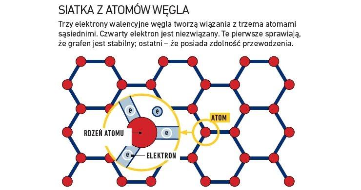 grafen atomy węgla