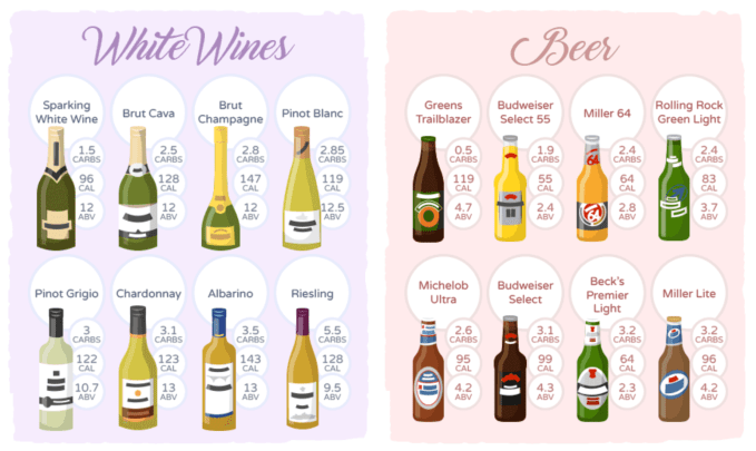 Tip- chose keto friendly white wines and beers when eating out