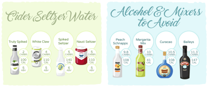 Several great options for keto friendly ciders and seltzer waters.  Avoid mixers and liquors as they are high in carbs/sugars