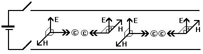 Fig. 2 - Mechanism of gauge bosons for electromagnetism