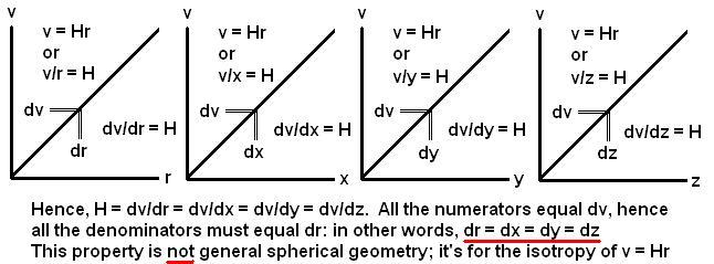 Fig 2 - why dr = dx = dy = dx in the Hubble law v/r = H or dv/dr = H