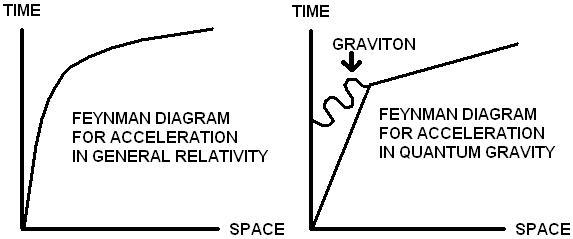 feynman diagrams in loop quantum gravity, path integrals, and the Quantum Harmonic Oscillator Diagram feynman diagrams in loop quantum gravity, path integrals, and the relationship of leptons to quarks