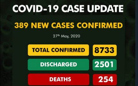 NCDC Update: 389 new cases of #COVID19