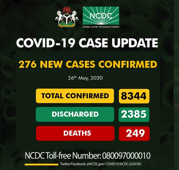 COVID-19 Update: 276 new cases of #COVID19