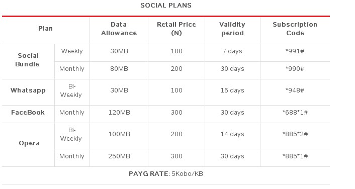 Airtel blackberry plan activation message