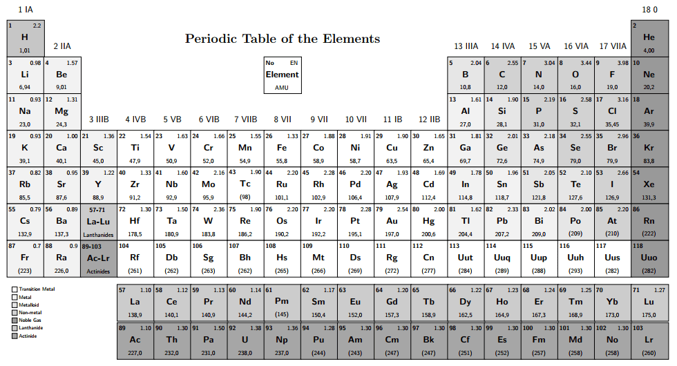 Periodic table periodic table with atomic mass and proton number atomic and atomic mass number chemistry 101 introducing the atom periodic table periodic table with urtaz Gallery