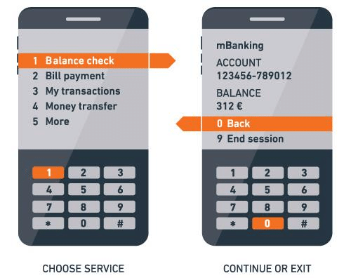Image showing an example of Nigerian bank USSD menu on a phone screen