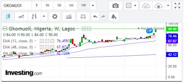 top gaining stocks