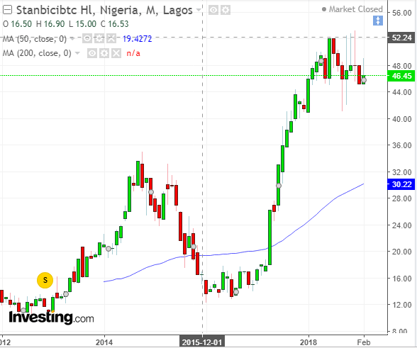 stanbic IBTC bank stock.jpg